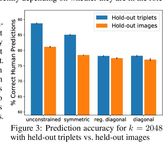 Figure 3 for Transforming Neural Network Visual Representations to Predict Human Judgments of Similarity