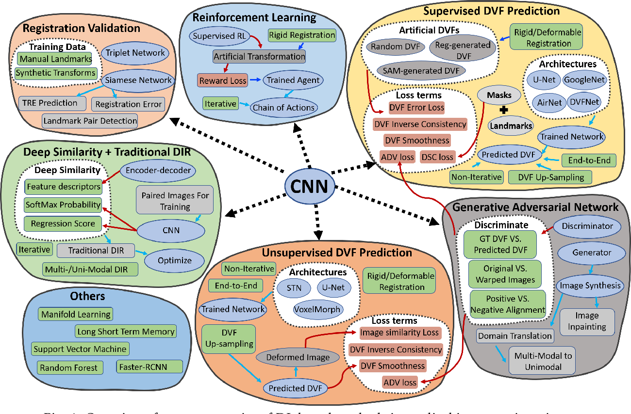 Figure 1 for Deep Learning in Medical Image Registration: A Review