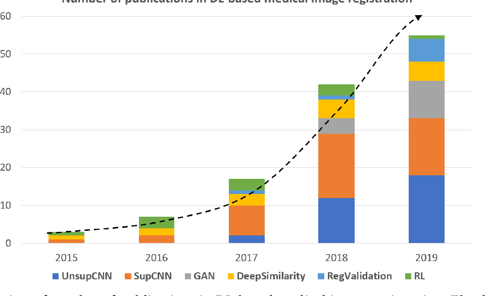 Figure 3 for Deep Learning in Medical Image Registration: A Review