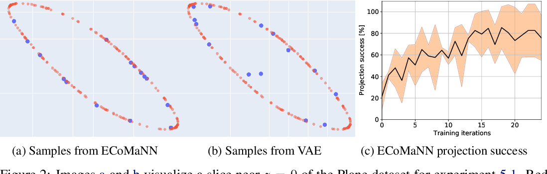Figure 2 for Learning Equality Constraints for Motion Planning on Manifolds
