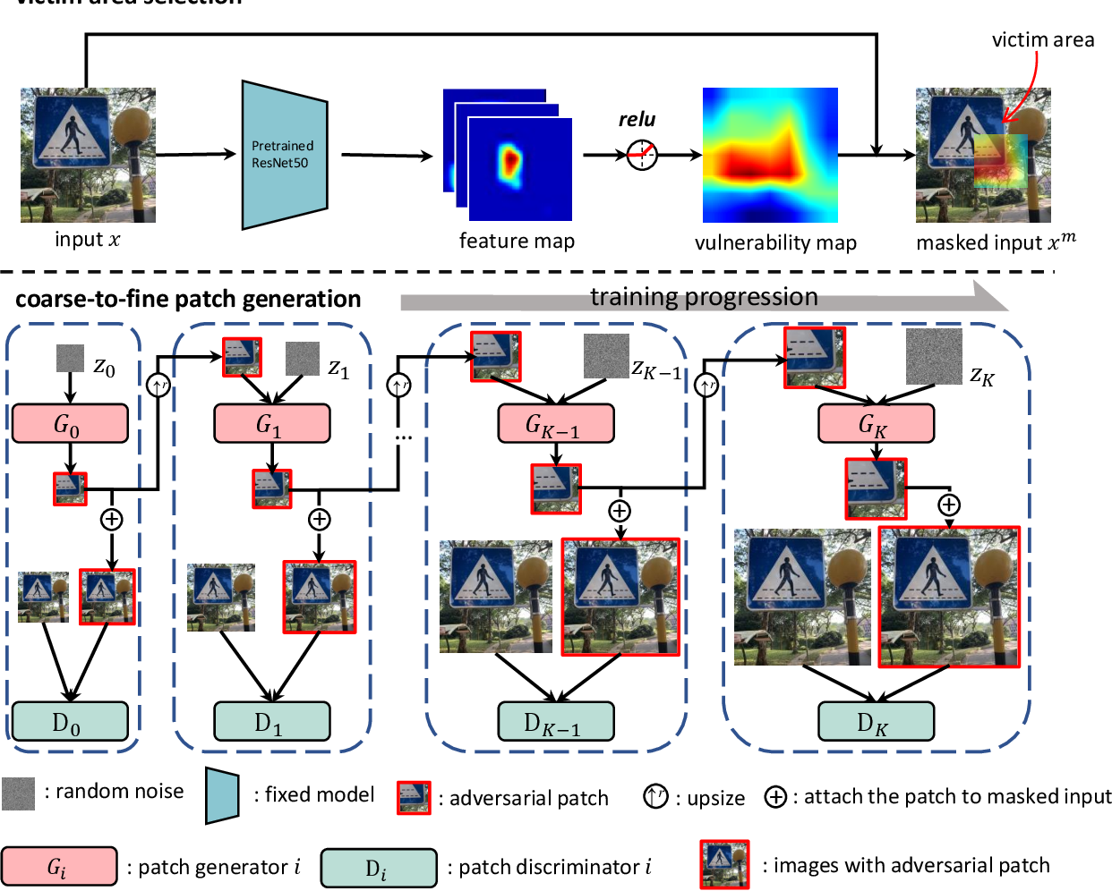 Figure 3 for Inconspicuous Adversarial Patches for Fooling Image Recognition Systems on Mobile Devices