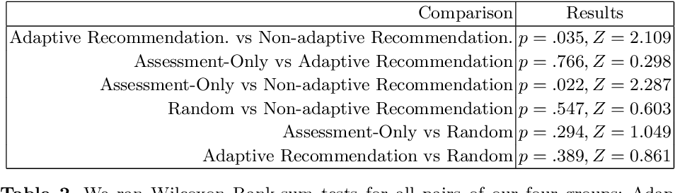 Figure 4 for Adaptive Learning Material Recommendation in Online Language Education