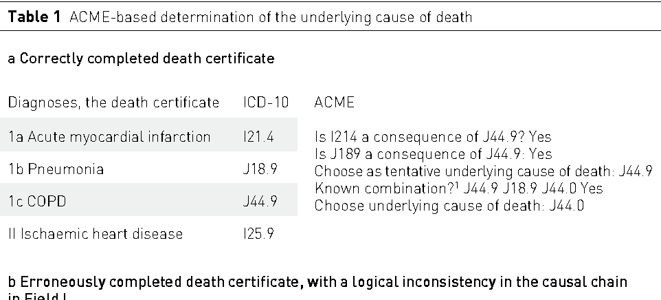Does quality control of death certificates in hospitals have an ...