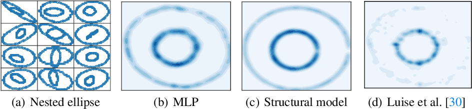 Figure 2 for Estimating Barycenters of Measures in High Dimensions