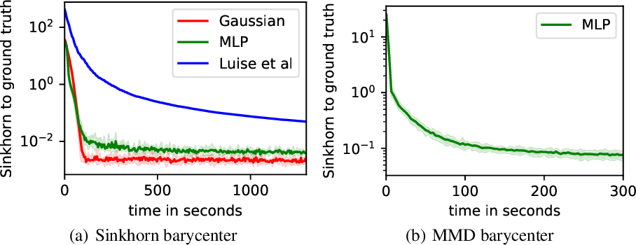 Figure 3 for Estimating Barycenters of Measures in High Dimensions