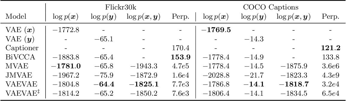 Figure 3 for Multimodal Generative Models for Compositional Representation Learning