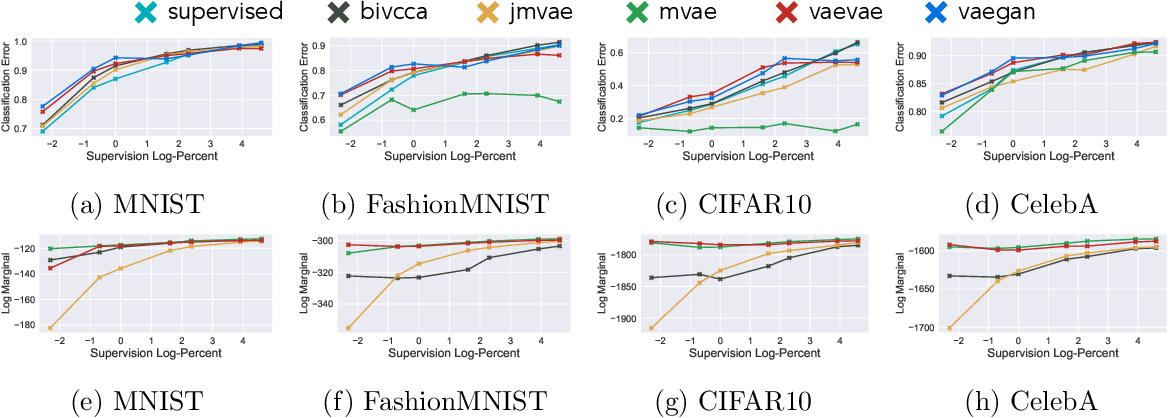 Figure 2 for Multimodal Generative Models for Compositional Representation Learning