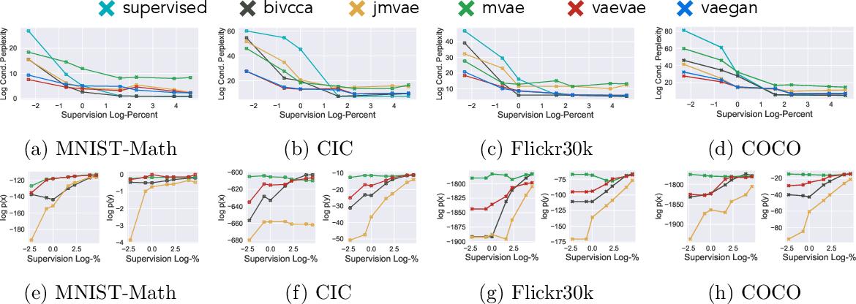 Figure 4 for Multimodal Generative Models for Compositional Representation Learning
