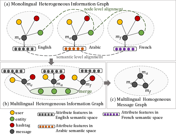 Figure 1 for Transferring Knowledge Distillation for Multilingual Social Event Detection