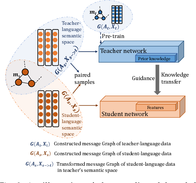 Figure 3 for Transferring Knowledge Distillation for Multilingual Social Event Detection