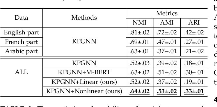 Figure 4 for Transferring Knowledge Distillation for Multilingual Social Event Detection