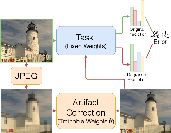 Figure 3 for Analyzing and Mitigating Compression Defects in Deep Learning