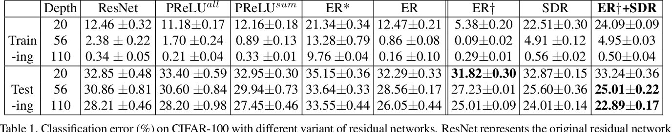 Figure 2 for EraseReLU: A Simple Way to Ease the Training of Deep Convolution Neural Networks