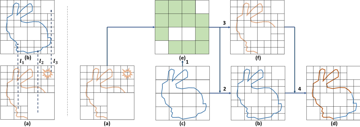 Figure 3 for Deep Octree-based CNNs with Output-Guided Skip Connections for 3D Shape and Scene Completion