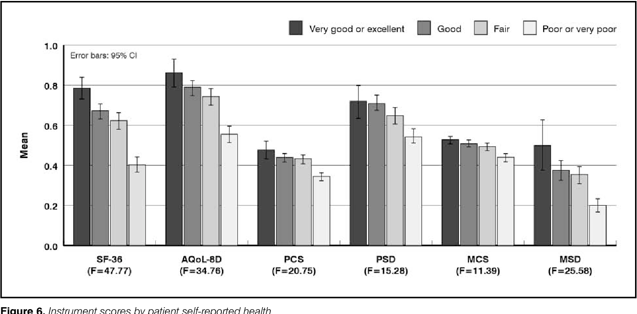 Figure 6 from The effect of obesity upon Health Related Quality of