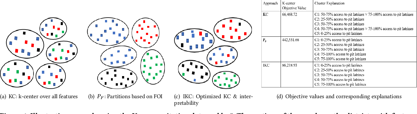 Figure 1 for Balancing the Tradeoff Between Clustering Value and Interpretability