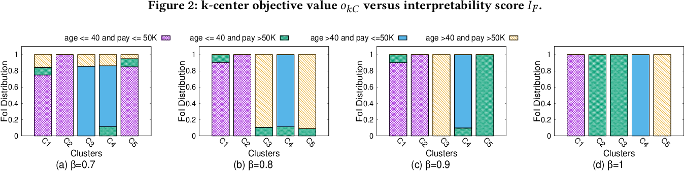 Figure 3 for Balancing the Tradeoff Between Clustering Value and Interpretability
