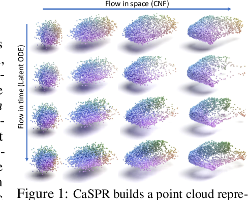 Figure 1 for CaSPR: Learning Canonical Spatiotemporal Point Cloud Representations