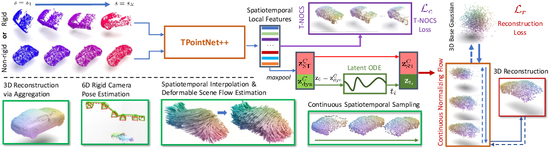 Figure 3 for CaSPR: Learning Canonical Spatiotemporal Point Cloud Representations