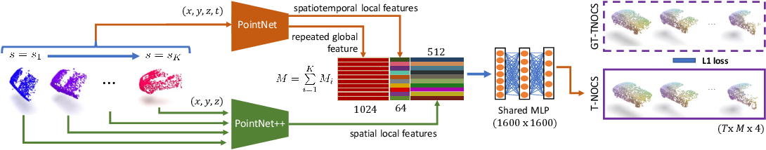 Figure 4 for CaSPR: Learning Canonical Spatiotemporal Point Cloud Representations