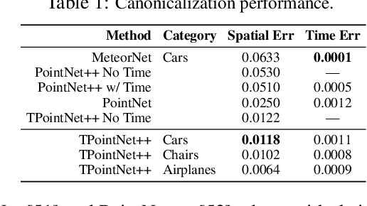 Figure 2 for CaSPR: Learning Canonical Spatiotemporal Point Cloud Representations