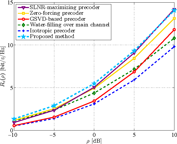 On The Optimal Precoding For Mimo Gaussian Wire Tap Channels