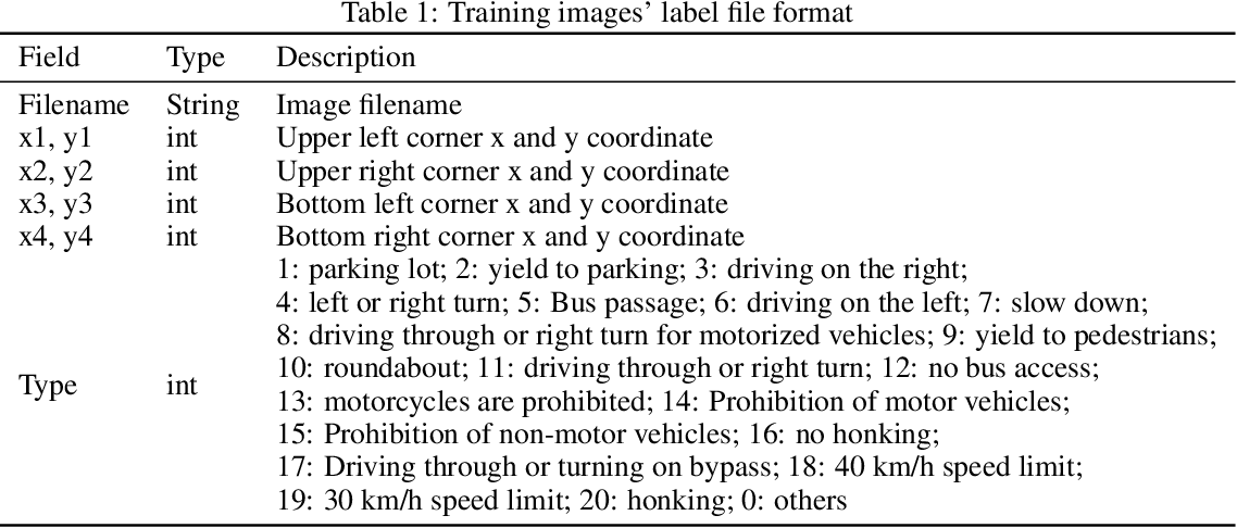 Figure 1 for Traffic Sign Detection and Recognition for Autonomous Driving in Virtual Simulation Environment