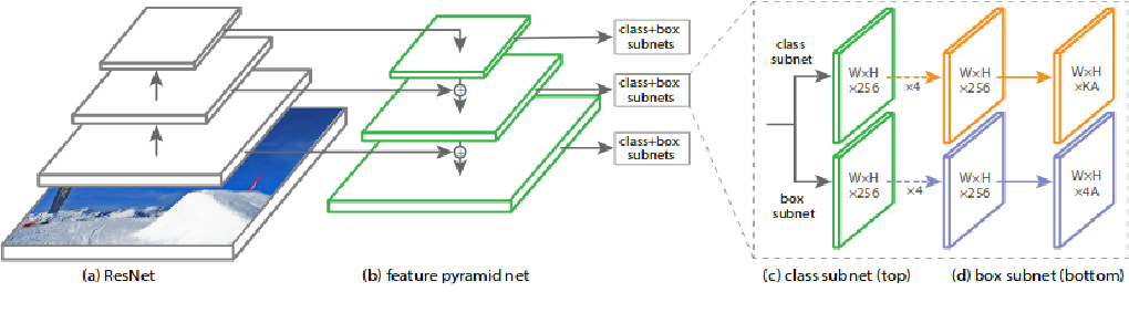 Figure 3 for Traffic Sign Detection and Recognition for Autonomous Driving in Virtual Simulation Environment