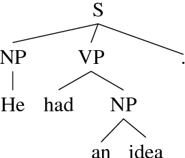 Figure 1 for Effective Inference for Generative Neural Parsing