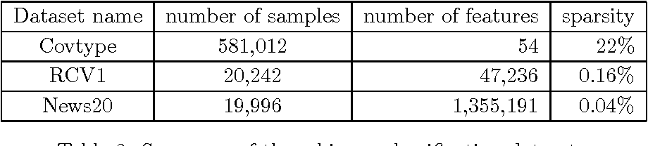 Figure 3 for Communication-Efficient Distributed Optimization of Self-Concordant Empirical Loss