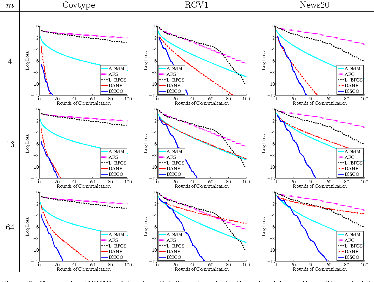 Figure 4 for Communication-Efficient Distributed Optimization of Self-Concordant Empirical Loss