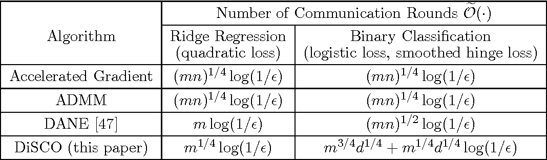 Figure 1 for Communication-Efficient Distributed Optimization of Self-Concordant Empirical Loss