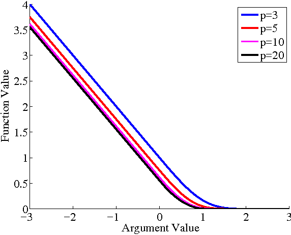 Figure 2 for Communication-Efficient Distributed Optimization of Self-Concordant Empirical Loss