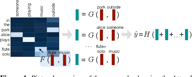 Figure 1 for A Decomposable Attention Model for Natural Language Inference