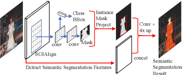 Figure 1 for IMP: Instance Mask Projection for High Accuracy Semantic Segmentation of Things
