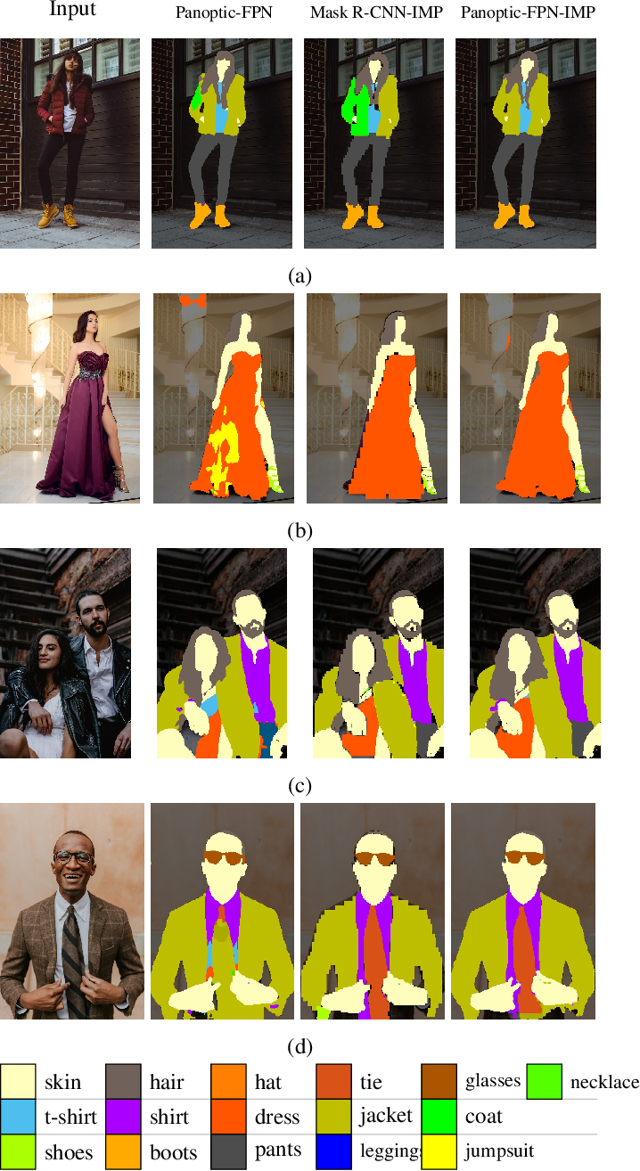 Figure 3 for IMP: Instance Mask Projection for High Accuracy Semantic Segmentation of Things