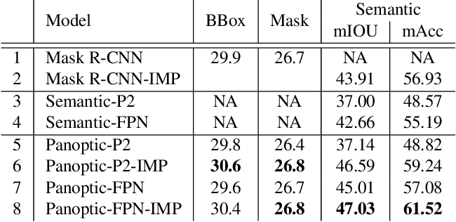 Figure 2 for IMP: Instance Mask Projection for High Accuracy Semantic Segmentation of Things