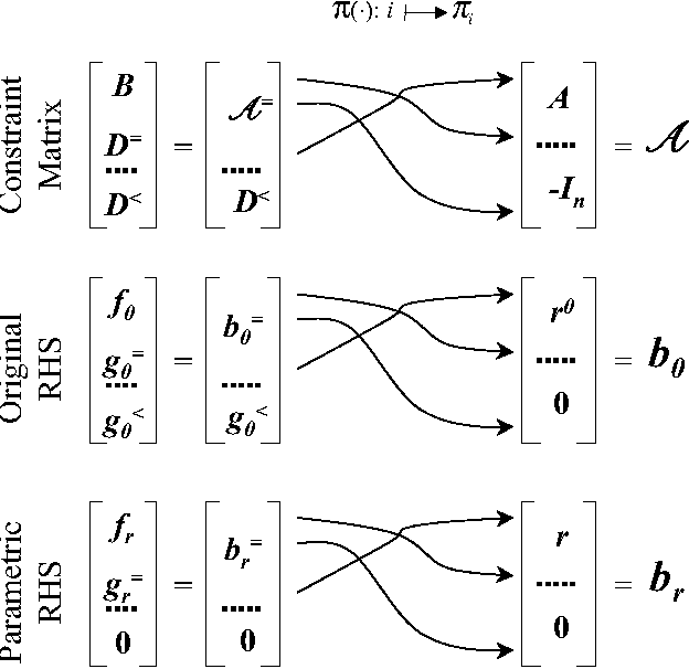Post-optimality analysis of the optimal solution of a degenerate