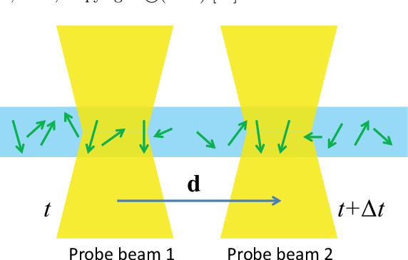 Figure 22 from The theory of spin noise spectroscopy: a review