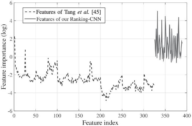 Figure 3 for Single Image Dehazing Using Ranking Convolutional Neural Network