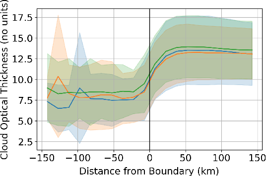 Figure 3 for Detecting anthropogenic cloud perturbations with deep learning