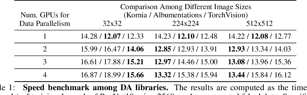 Figure 2 for Differentiable Data Augmentation with Kornia
