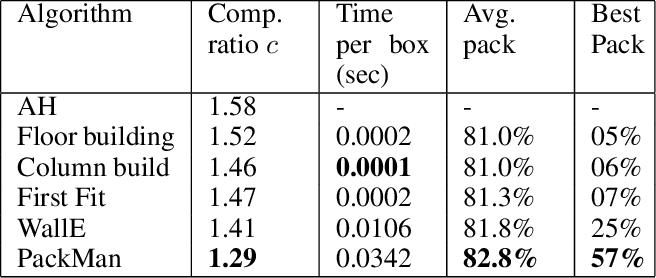 Figure 2 for A Generalized Reinforcement Learning Algorithm for Online 3D Bin-Packing