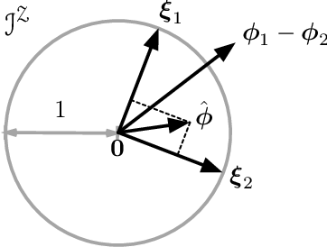 Figure 1 for On Universal Features for High-Dimensional Learning and Inference