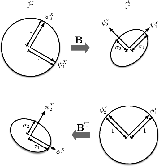 Figure 2 for On Universal Features for High-Dimensional Learning and Inference