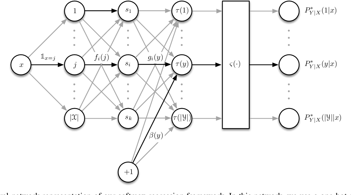 Figure 3 for On Universal Features for High-Dimensional Learning and Inference