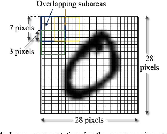 Figure 4 for On Universal Features for High-Dimensional Learning and Inference