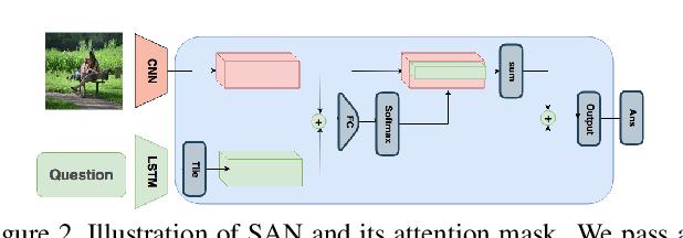 Figure 3 for Granular Multimodal Attention Networks for Visual Dialog