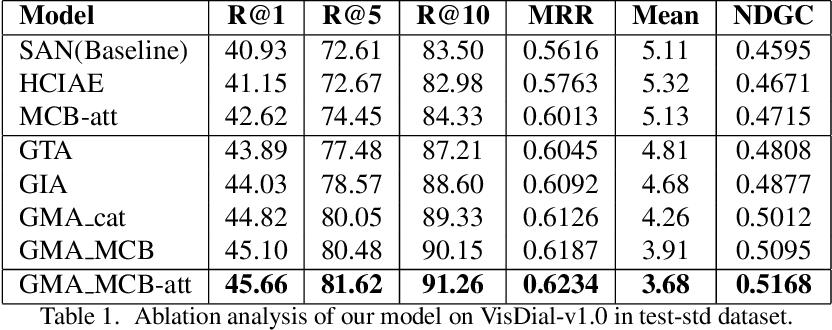 Figure 2 for Granular Multimodal Attention Networks for Visual Dialog