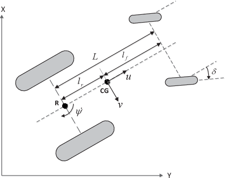 Figure 1 for Towards Agrobots: Trajectory Control of an Autonomous Tractor Using Type-2 Fuzzy Logic Controllers